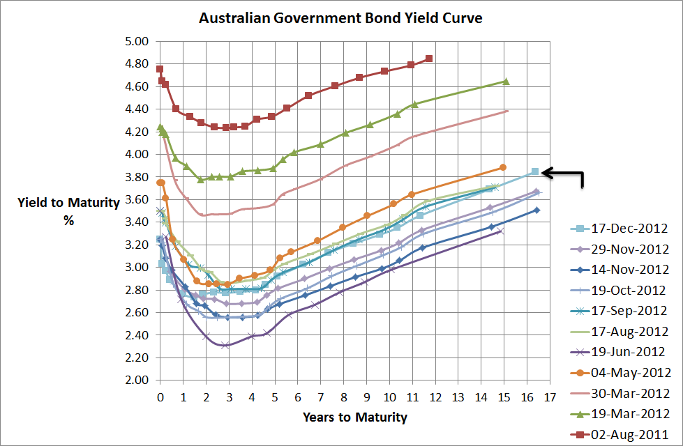 Aust Government Bond Yield Curve - 17 Dec 2012