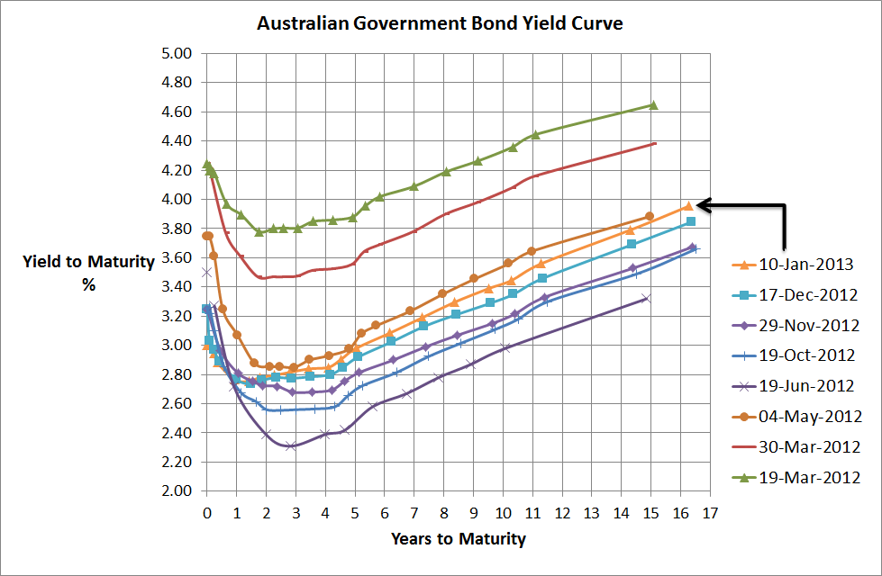 Aust Government Bond Yield Curve - 10 Jan 2013