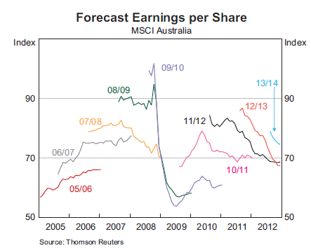 EPS Forecasts
