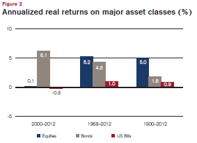 World Asset Class Performance