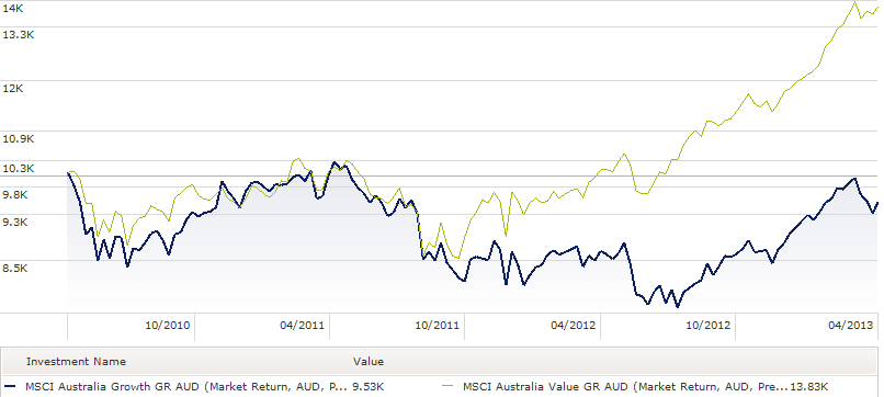 MSCI Australia Value vs Growth - April 2013