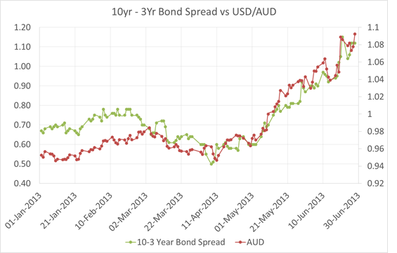 10-3 Bond Spread vs US Dollar