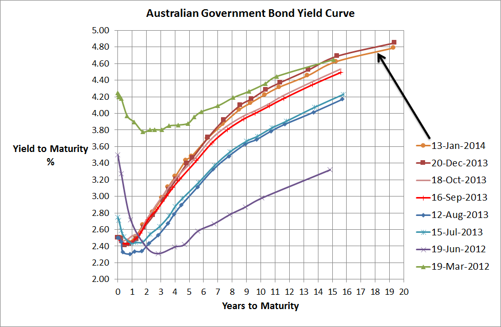 Aust Government Bond Yield Curve - 13 Jan 2014