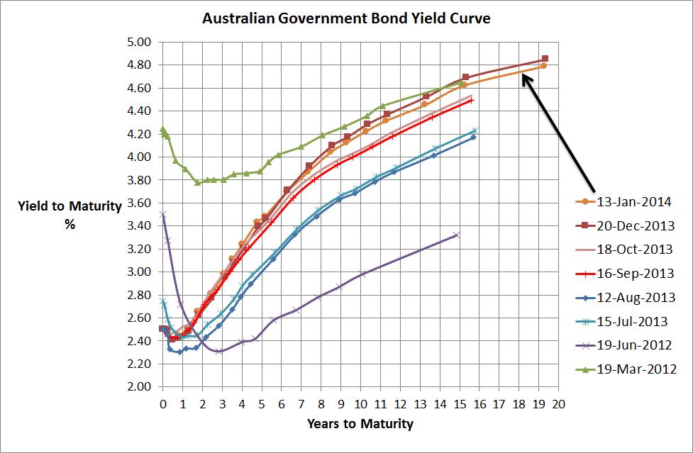 Aust Government Bond Yield Curve - 13 Jan 2014