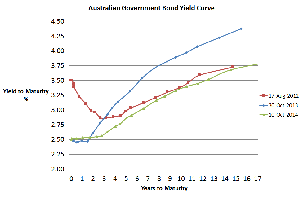 Aust Government Bond Yield Curve - 11 Oct 2014