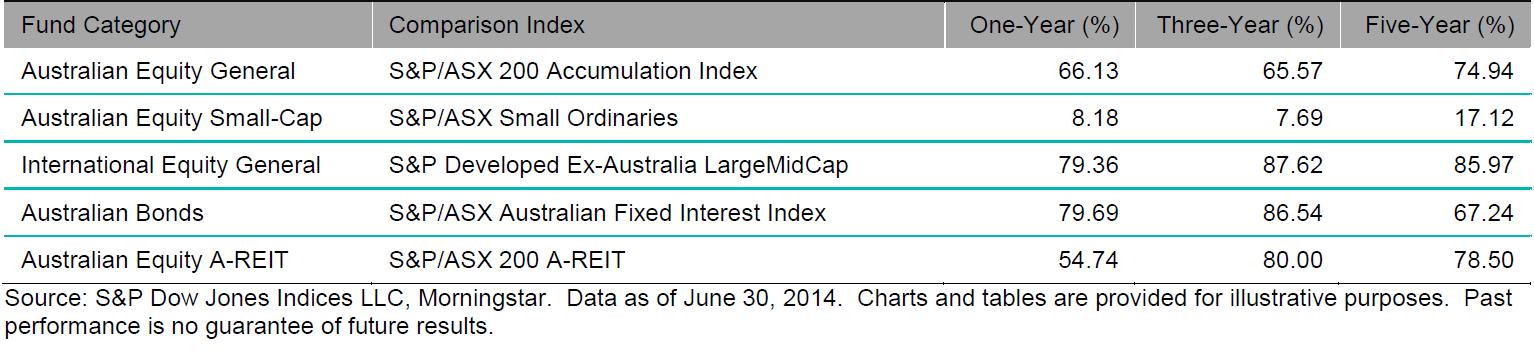 SPIVA Australia Results - June 2014