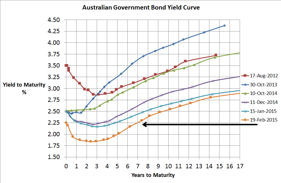 Aust Government Bond Yield Curve - 19 Feb 2015 - Version 2