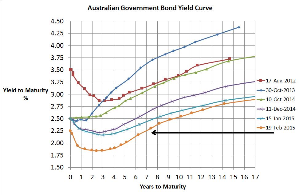 Aust Government Bond Yield Curve - 19 Feb 2015 - Version 2