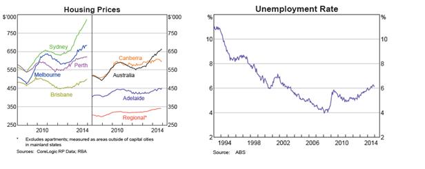 Australian Economic Risks
