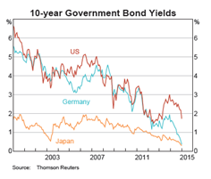 Global Bonds - Feb 2015