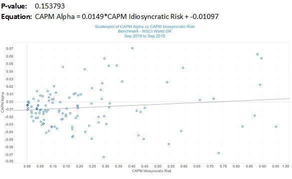 CAPM Alpha vs Idiosyncratic Risk – Global Equity Managers
