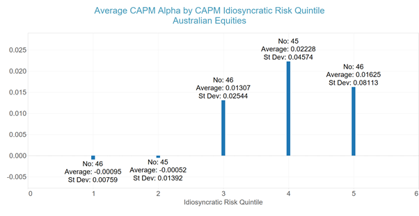CAPM Alpha vs Quintiles of Idiosyncratic Risk - Australian Equity Managers