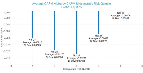 CAPM Alpha vs Quintiles of Idiosyncratic Risk - Global Equity Managers