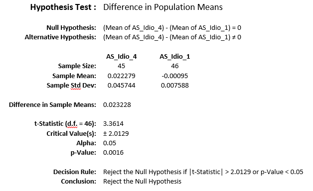 Hypothesis Test 2