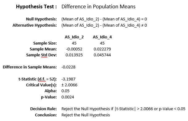 Hypothesis Test 3