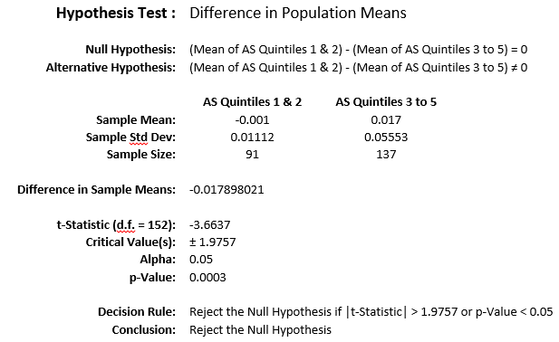 Hypothesis Test 4