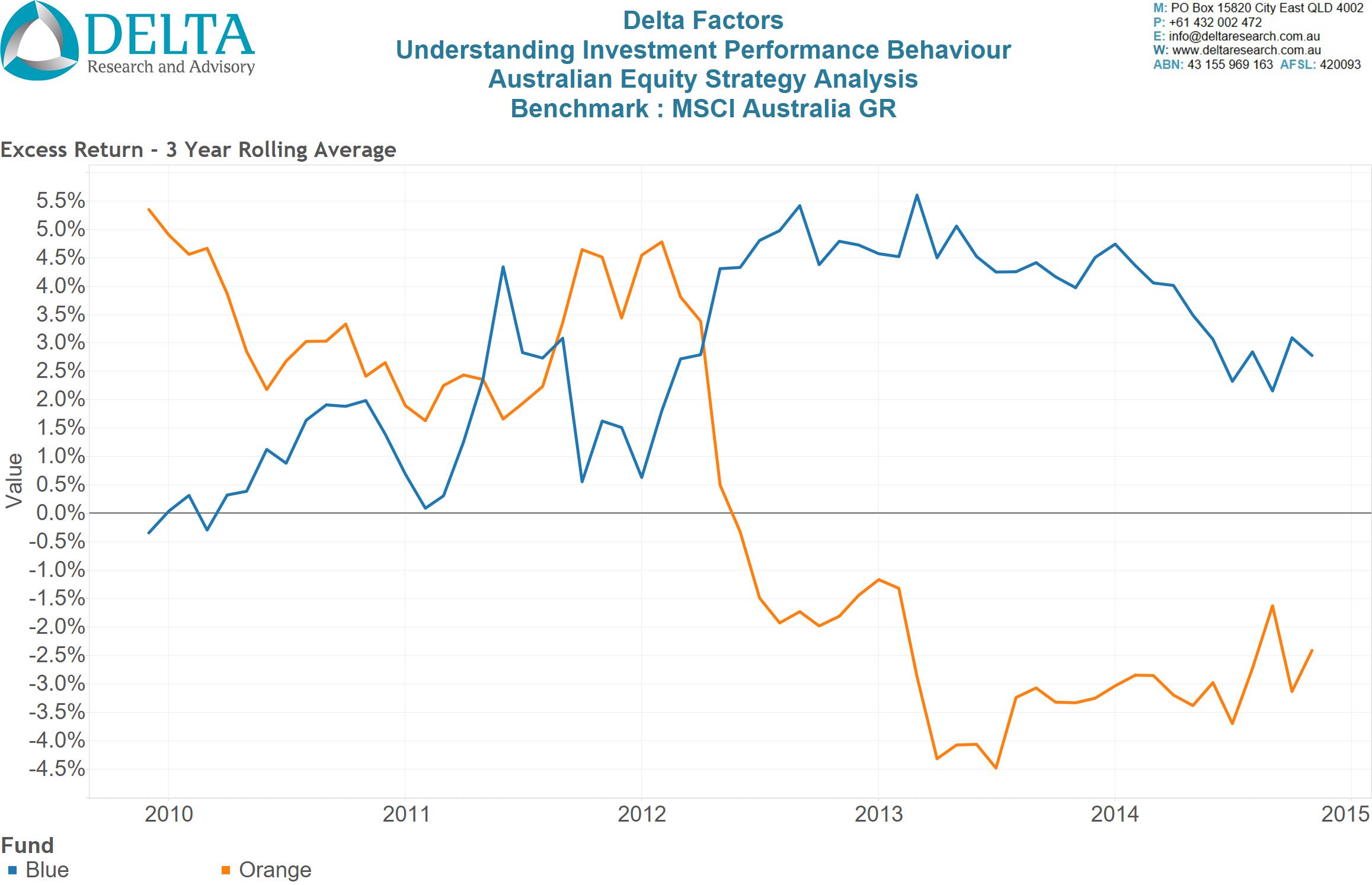 Blue Orange - Chart 3