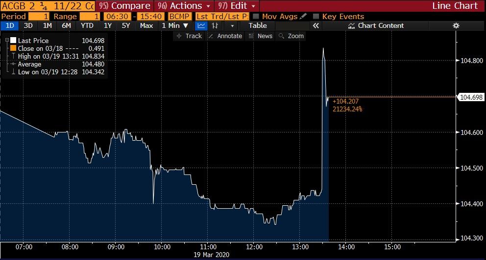 3yr bond yield - Rba announcement