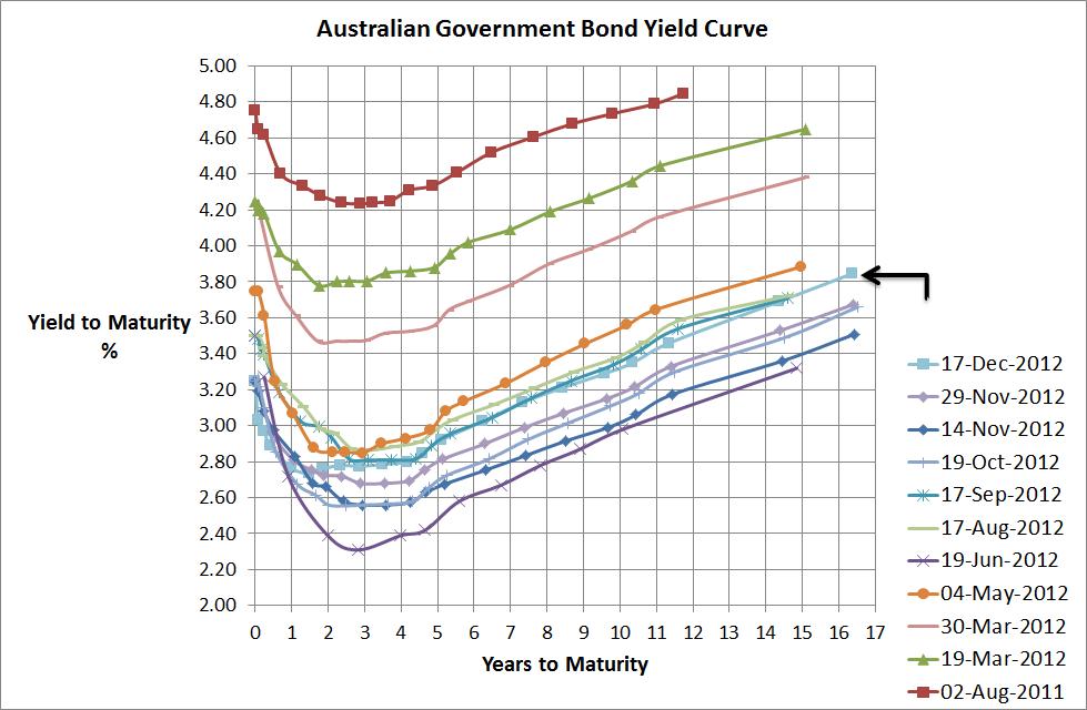 Aust Government Bond Yield Curve - 17 Dec 2012