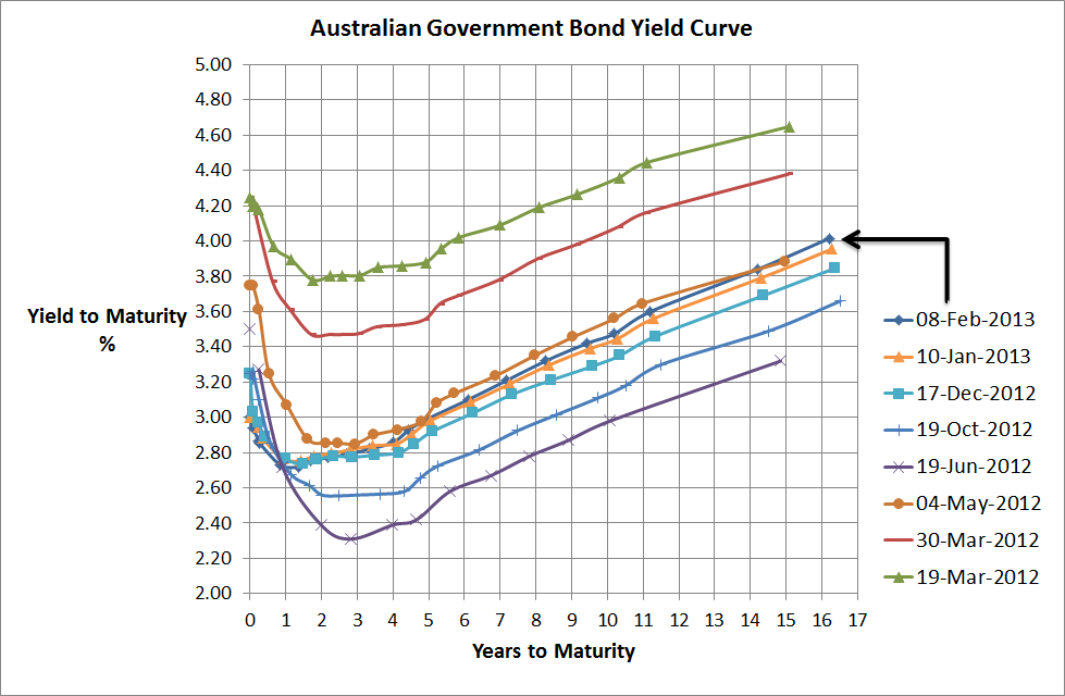 Aust Government Bond Yield Curve - 8 Feb 2013