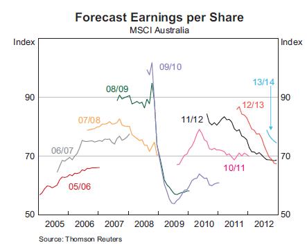 EPS Forecasts