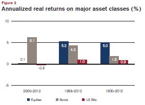 World Asset Class Performance