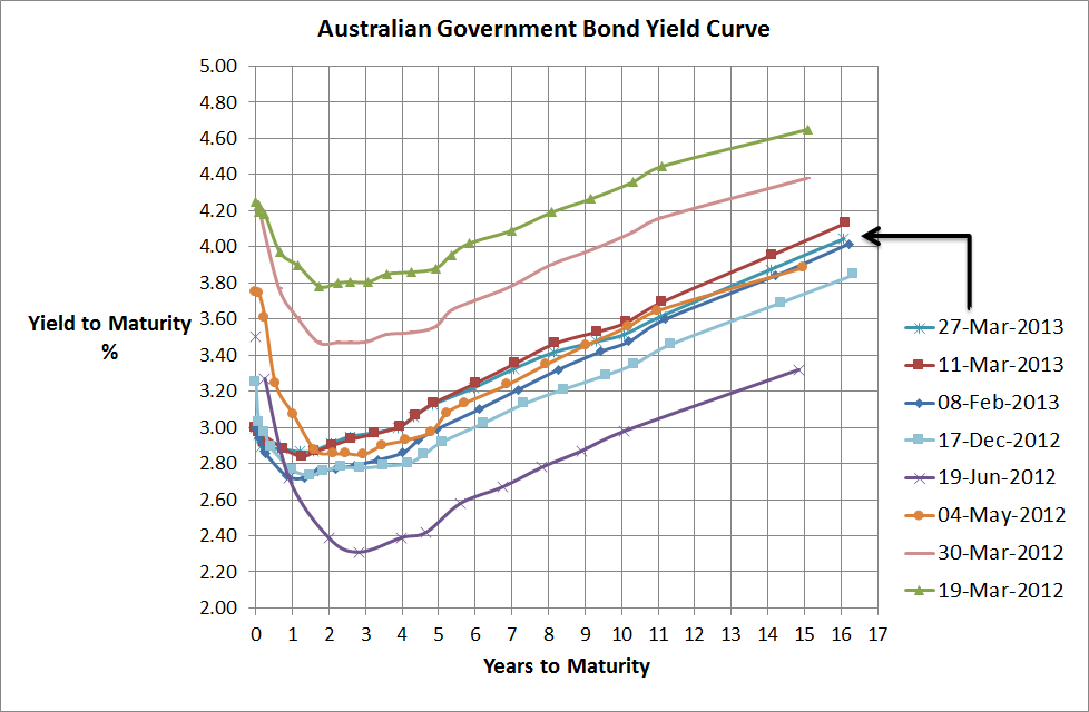 Aust Government Bond Yield Curve - 27 Mar 2013