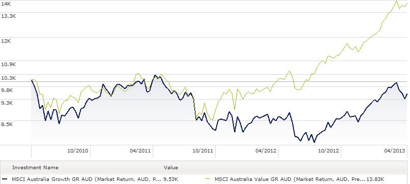 MSCI Australia Value vs Growth - April 2013