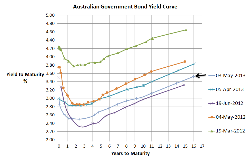 Aust Government Bond Yield Curve - 3 May 2013
