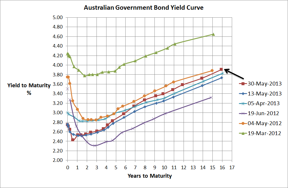 Aust Government Bond Yield Curve - 30 May 2013