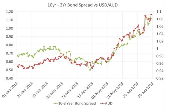 10-3 Bond Spread vs US Dollar