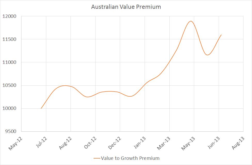 Australian Value Premium 2012-13