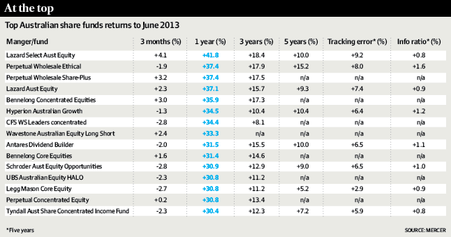 Top Aust Share Funds - AFR - July 2013