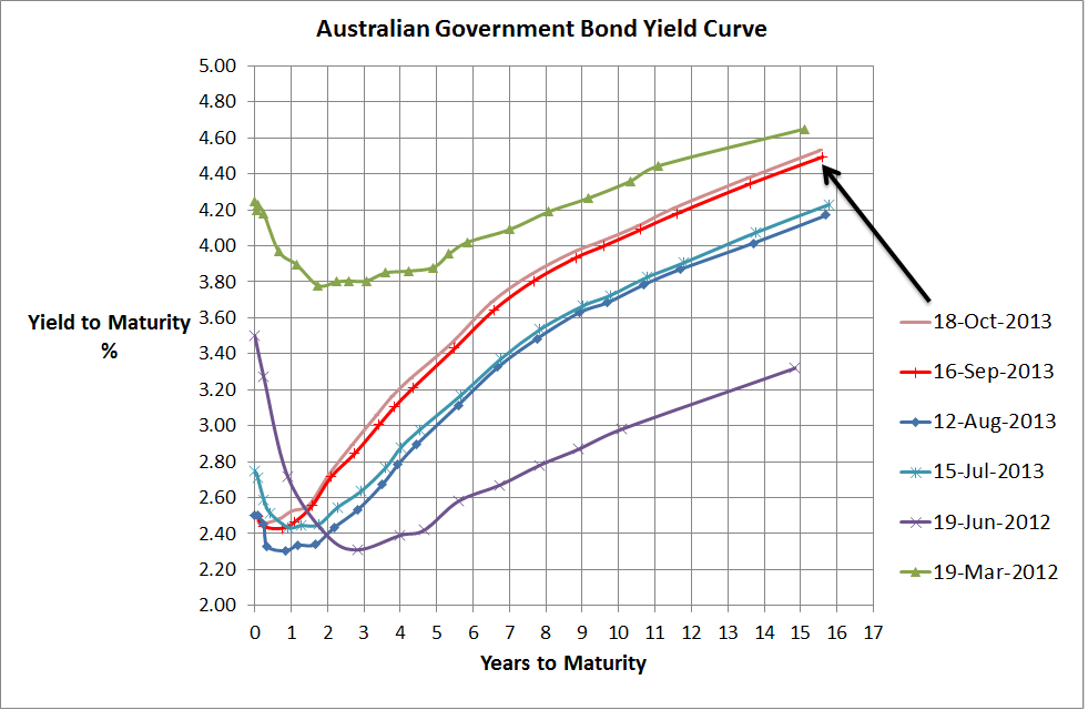 Aust Government Bond Yield Curve - 18 Oct 2013