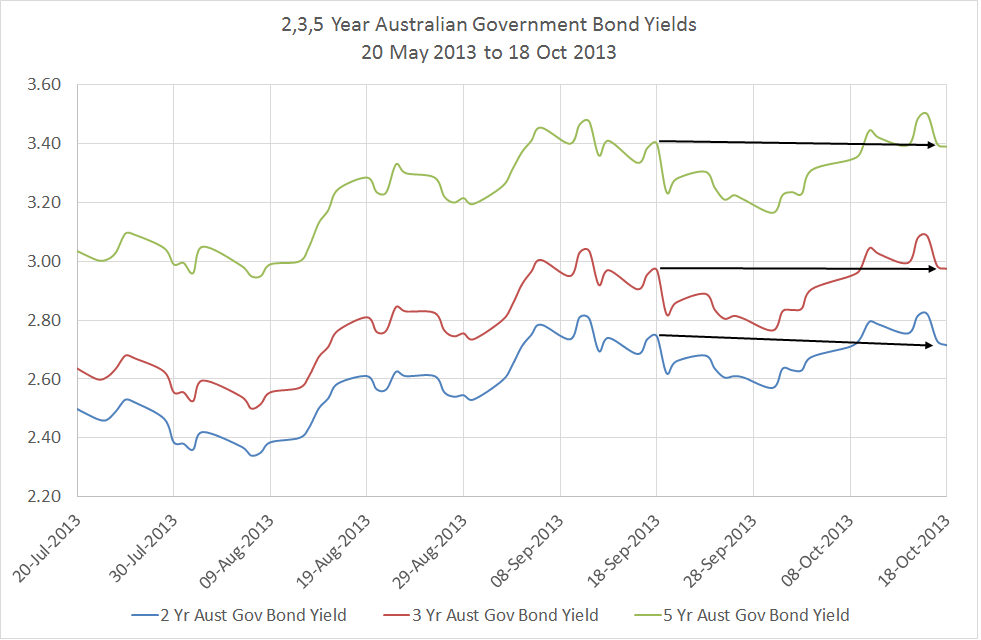 Changes in Aust Gov Bond Yields - 18 Oct 2013