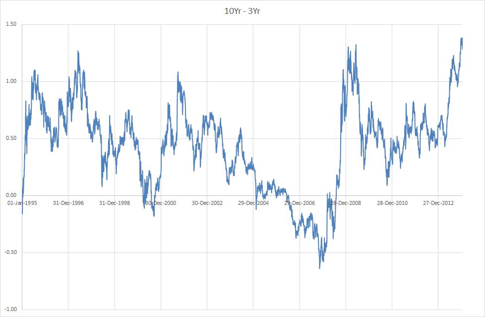 10Yr - 3Yr Aust Gov Bonds