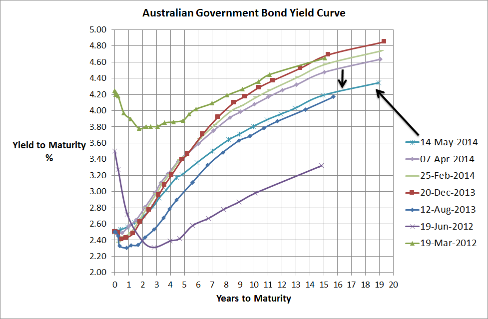 Aust Government Bond Yield Curve - 14 May 2014