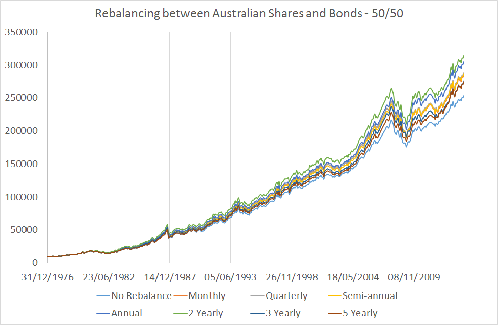 Rebalance Chart 1