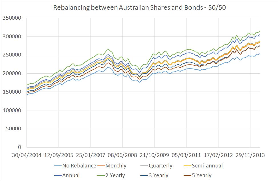 Rebalance Chart 2