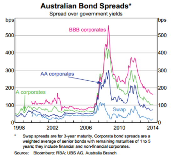 Aust Bond Spreads - August 2014