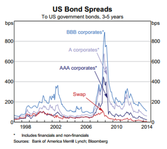 US Bond Spreads - August 2014