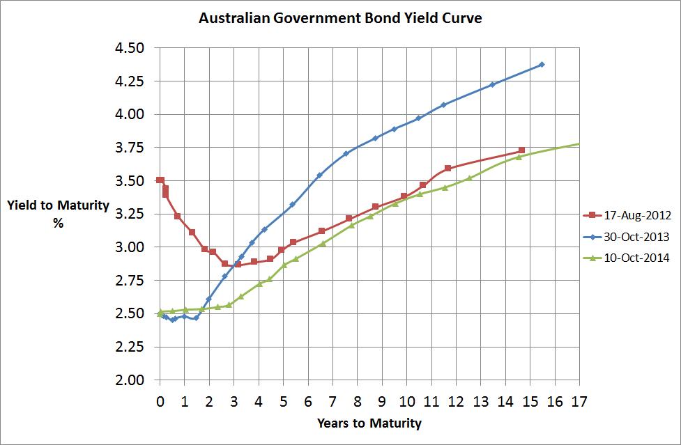 Aust Government Bond Yield Curve - 11 Oct 2014