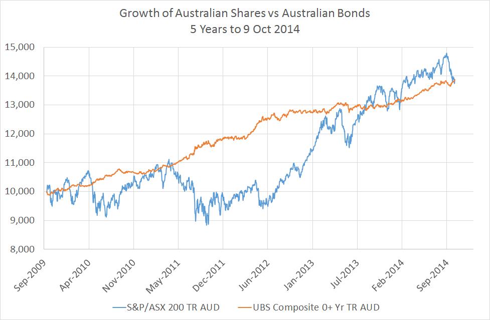 Aust Shares vs Aust Bonds - Last 5 Years