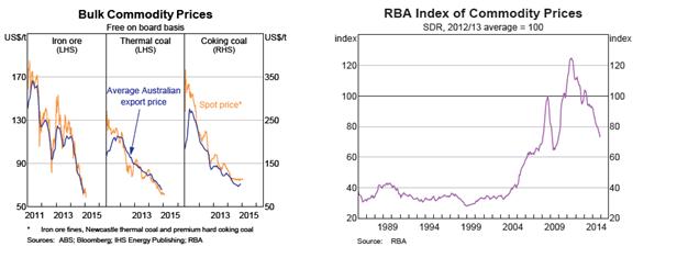 Austrlaian Commodity Prices
