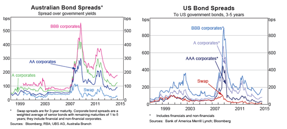 Credit Spreads - Feb 2015