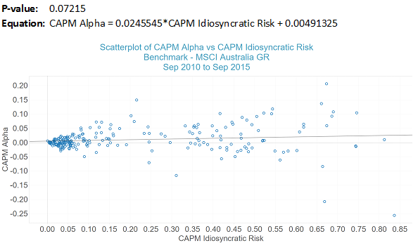 CAPM Alpha vs Idiosyncratic Risk – Australian Equity Managers