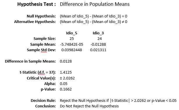 Hypothesis Test 1