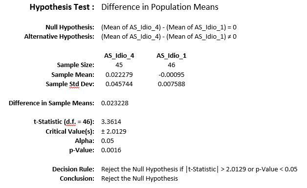 Hypothesis Test 2