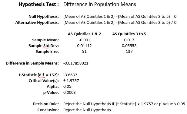 Hypothesis Test 4
