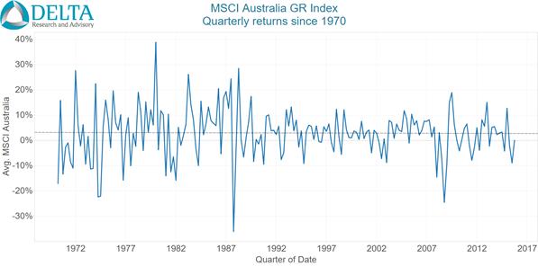 MSCI Aust Qtrly - Since 1970